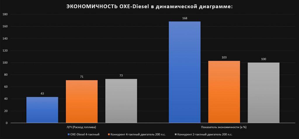 Экономичность двигателя OXE